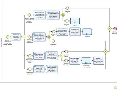 Desenho de Processos BPMN