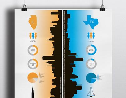 Chicago vs Houston Infographic