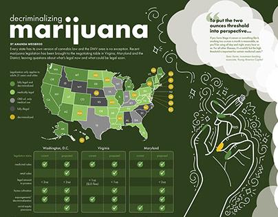 Decriminalizing Marijuana (March 2021)