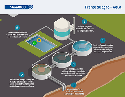 Infographic: Water Treatment