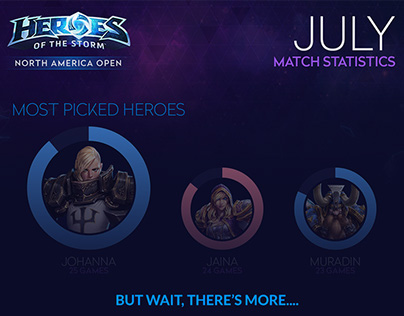 Infographic: Heroes of the Storm - NA Open - July