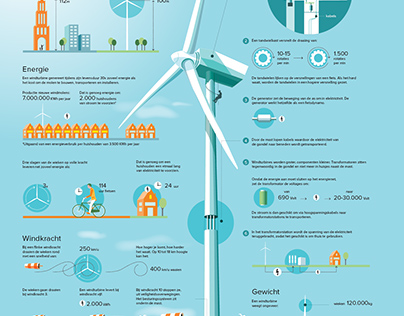 This is how a windturbine works