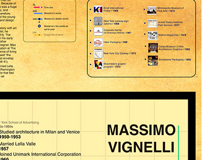 Massimo Vignelli's works and timeline