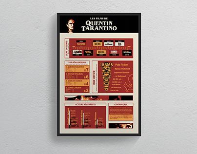 Tarantino - Affiche infographique
