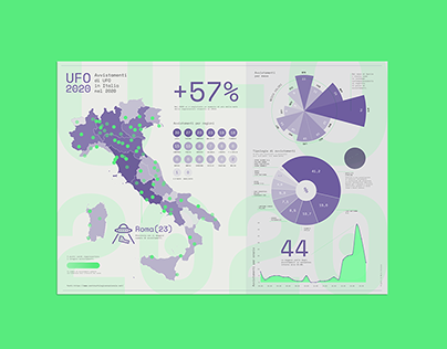 Data Visualization: UFO sightings in Italy (2020)
