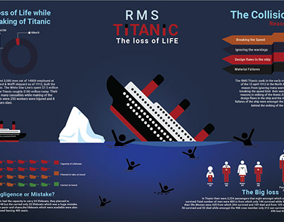 Infographic on Titanic Tragedy