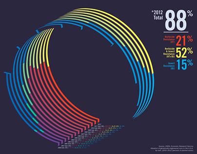 GMO Infographics
