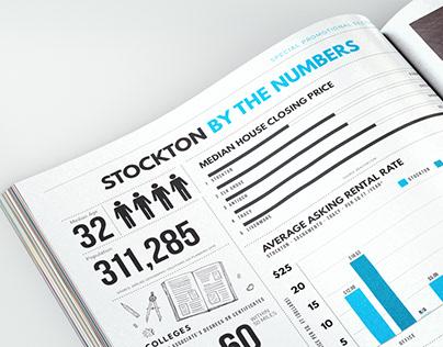 City of Stockton Economic Report