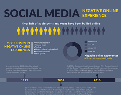 Negative Online Experience - Infographic Design