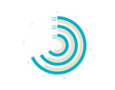 Statistikbroschüren Entwicklungsdienst