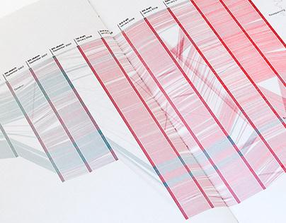 Genetic research data visualizations