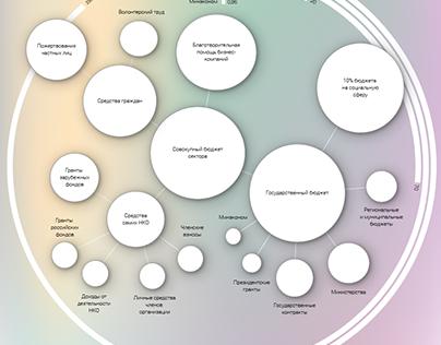 Infograpics for Rybakov Foundation