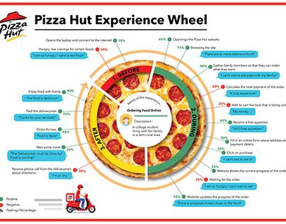 Pizza Hut Experience Wheel (Task)