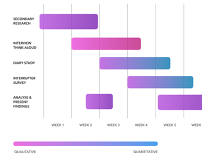 UX Research Plan to address Reactivity on Facebook