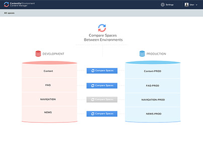 Contentful - Content Manager