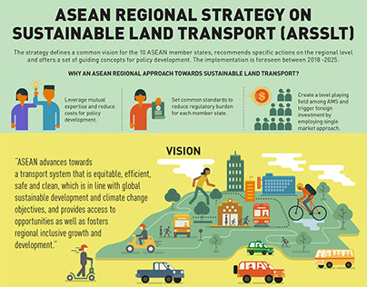 ASEAN Regional Strategy on Sustainable Land Transport