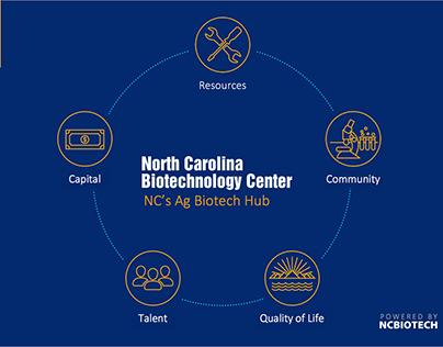 North Carolina Life Science Ecosystem