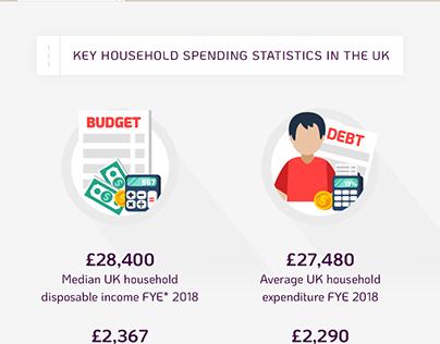 Key Household Spending Statistics