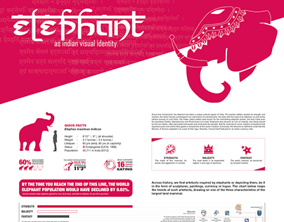 Infographic: Elephant as Indian visual identity