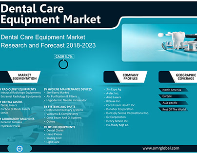 Dental Care Equipment Market Growth