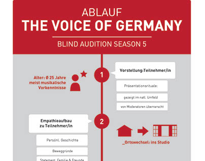 Infographic // The Voice of Germany – Blind Auditions