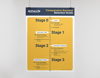 Compression Garment Selection Guide Poster
