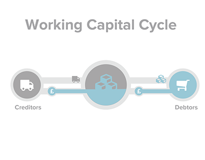 Working Capital Infographic drafts