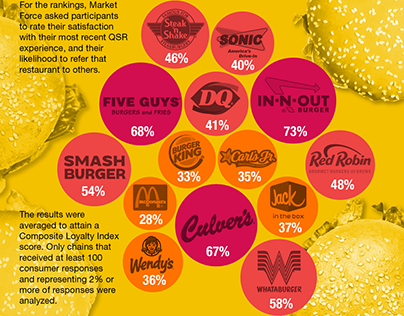 America's Favorite Burger Chains
