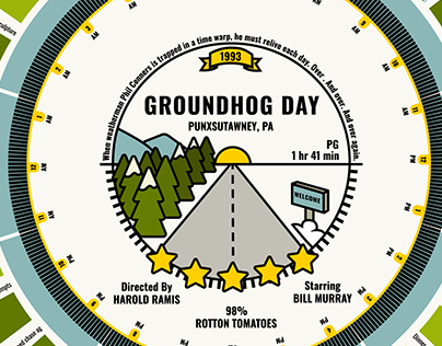 Time Based Movie Infographic: Groundhog Day