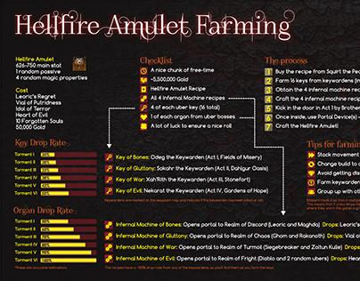 Diablo III Infographic