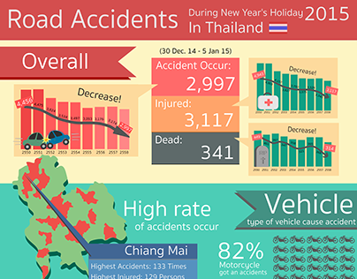 Infographic: Road Accidents in Thailand