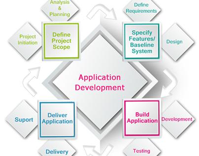 Application Development flow diagram