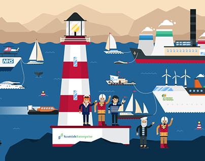 Scottish Enterprise - Open Innovation