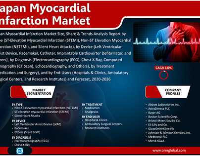 Japan Myocardial Infarction Market