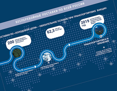 Development of infographics for the medical forum