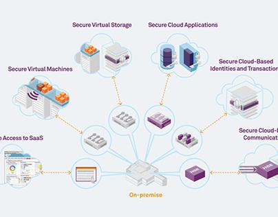 SafeNet Cloud Security Campaign Design