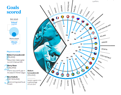 Euro 2016 preview - Infographic, AJE