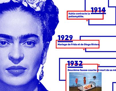 Frida Kahlo - Infographics