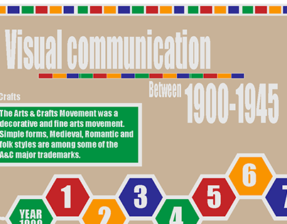Visual Communication Infographic. 2015
