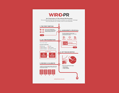 Wired PR Group Process Infographic