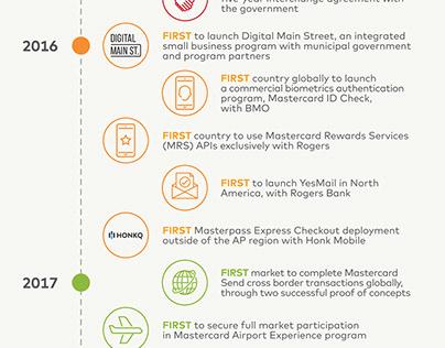 Mastercard - Anniversary Infographic