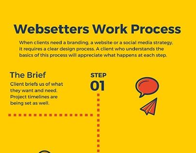 Websetters Work Process