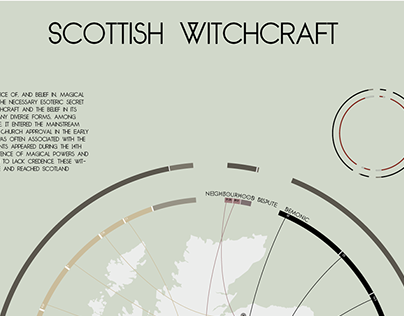 Scottish Witchcraft - Data visualization