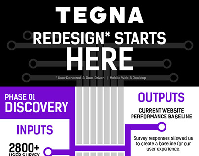 TEGNA Redesign Process Journey Map
