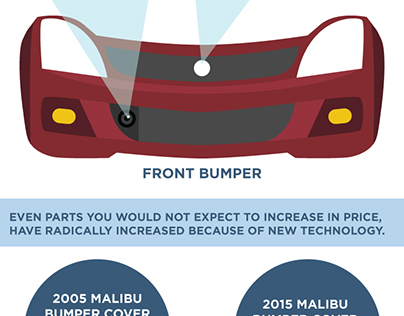 "Infographic ""Why Cars Have Become So Costly to Repair"""