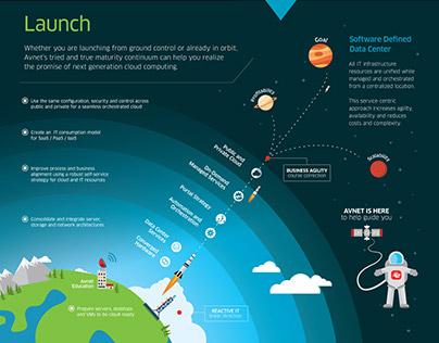 Avnet Cloud Infographic