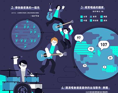 Infographic/五月天演唱會數據解析