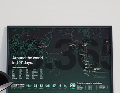 Travel Adventures Infographics
