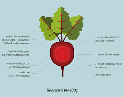 Beetroot Infographics