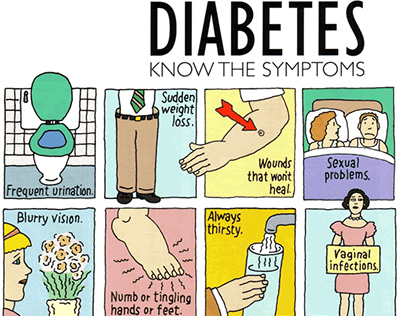 Know More about Type 2 Diabetes